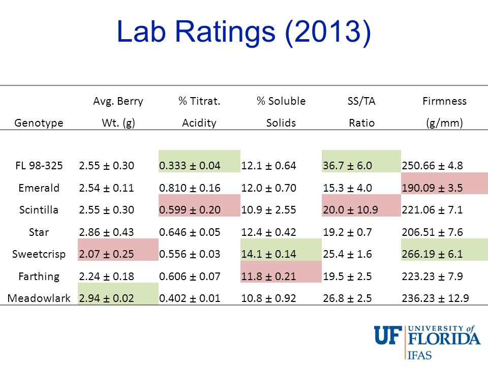 Lab Ratings (2013) Avg. Berry % Titrat. % Soluble SS/TA Firmness