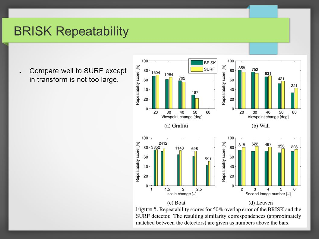 BRISK Repeatability Compare well to SURF except in transform is not too large.