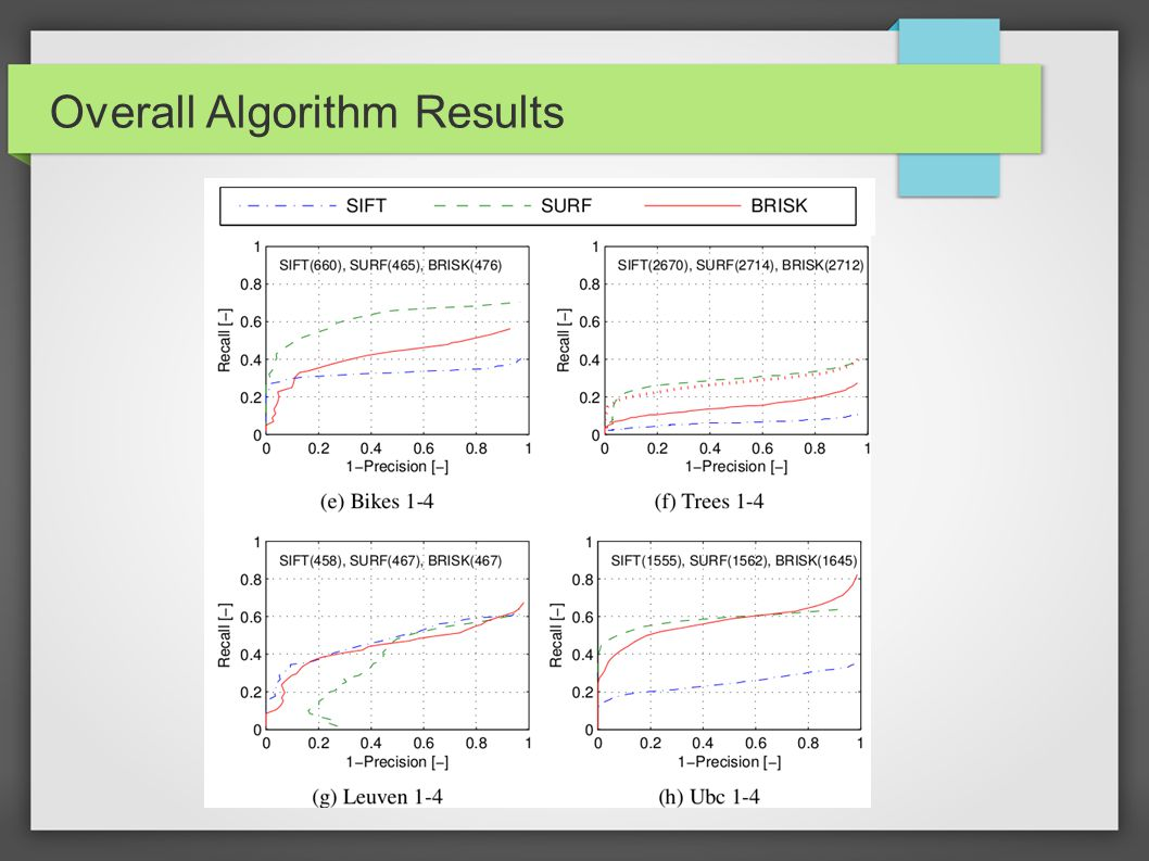 Overall Algorithm Results