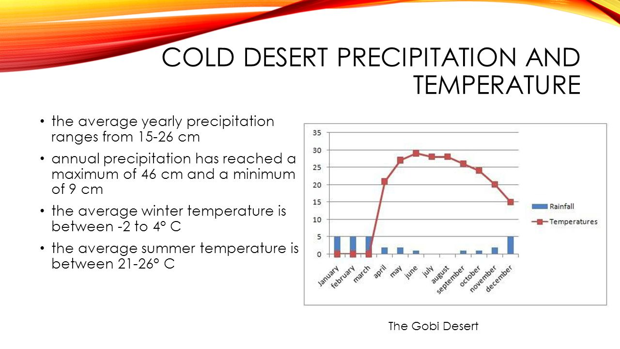 Cold desert precipitation and temperature