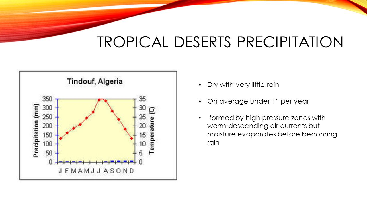 Tropical deserts precipitation