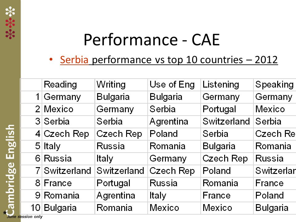 Serbia performance vs top 10 countries – 2012