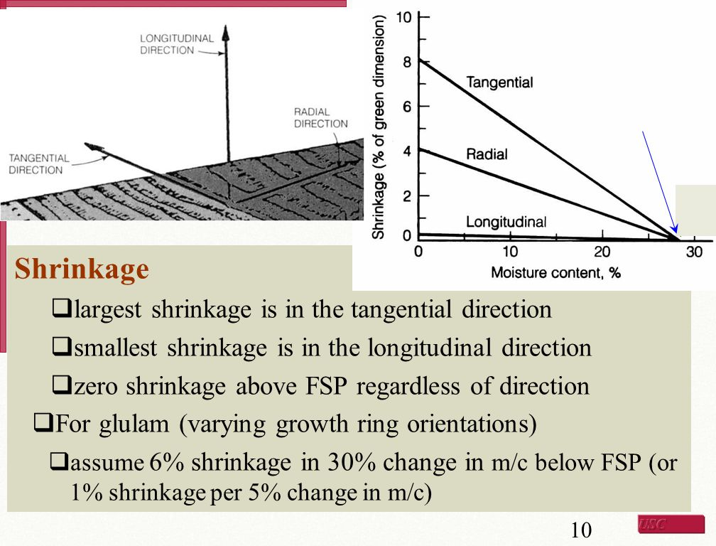 Shrinkage largest shrinkage is in the tangential direction