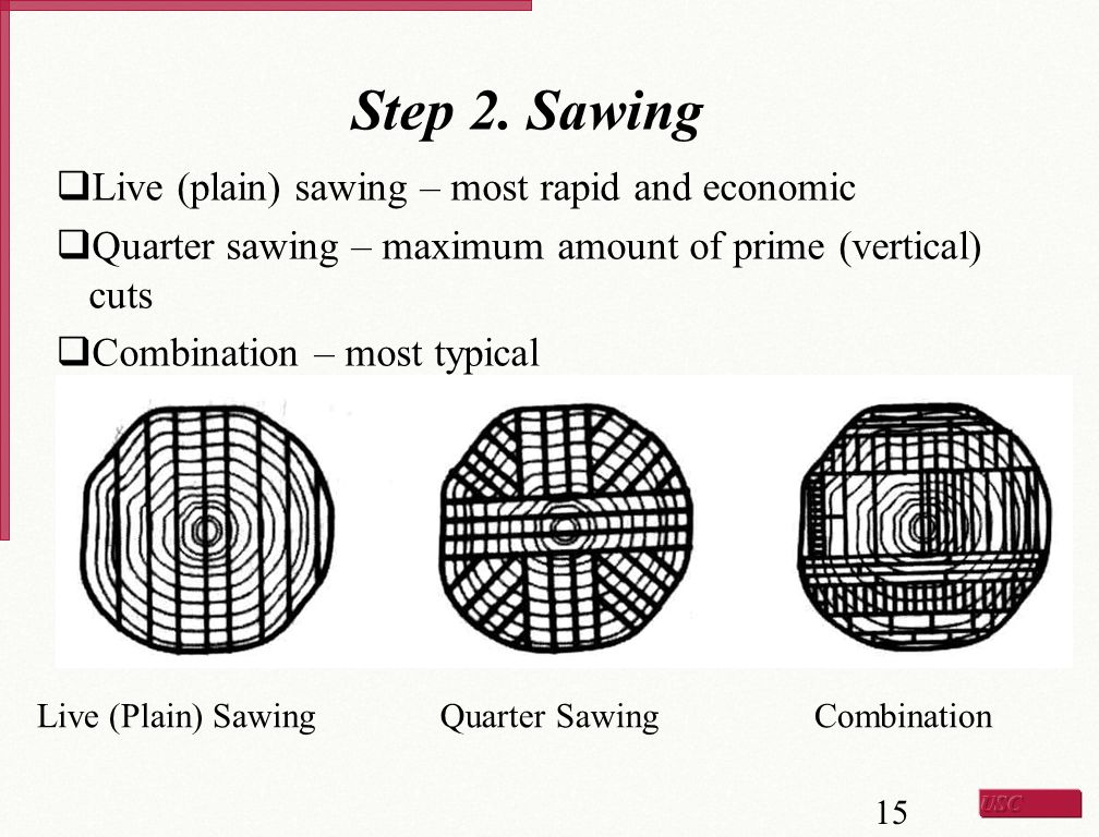 Step 2. Sawing Live (plain) sawing – most rapid and economic