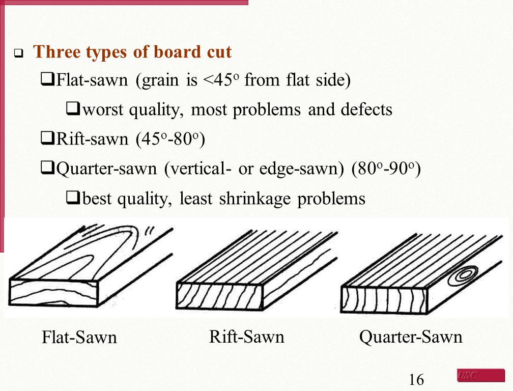 Three types of board cut
