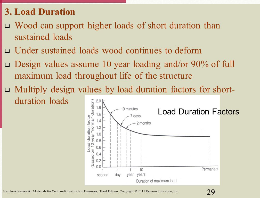 Wood can support higher loads of short duration than sustained loads