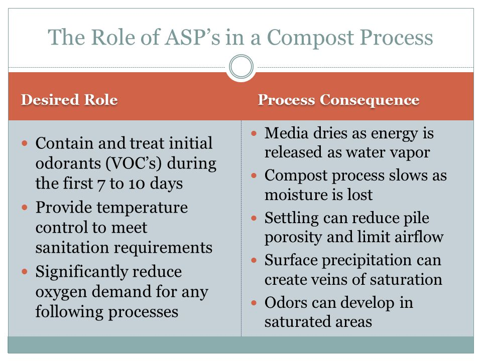 The Role of ASP's in a Compost Process