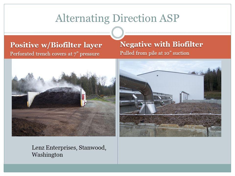 Alternating Direction ASP