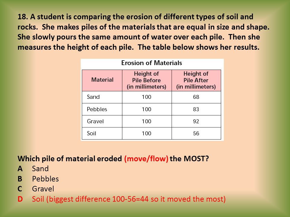 18. A student is comparing the erosion of different types of soil and rocks.