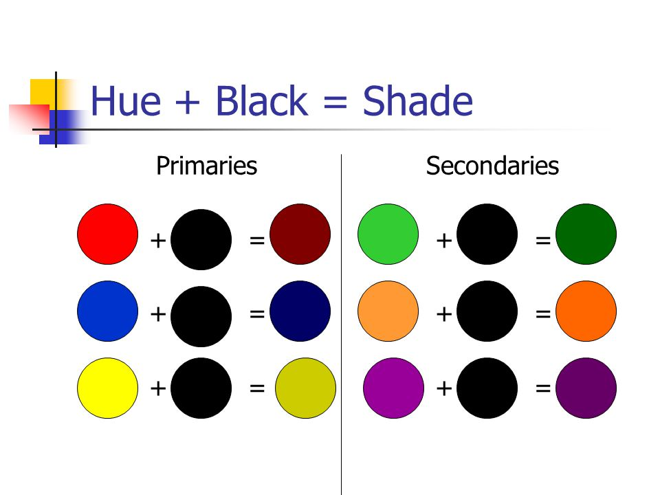 Hue + Black = Shade Primaries + = Secondaries + =