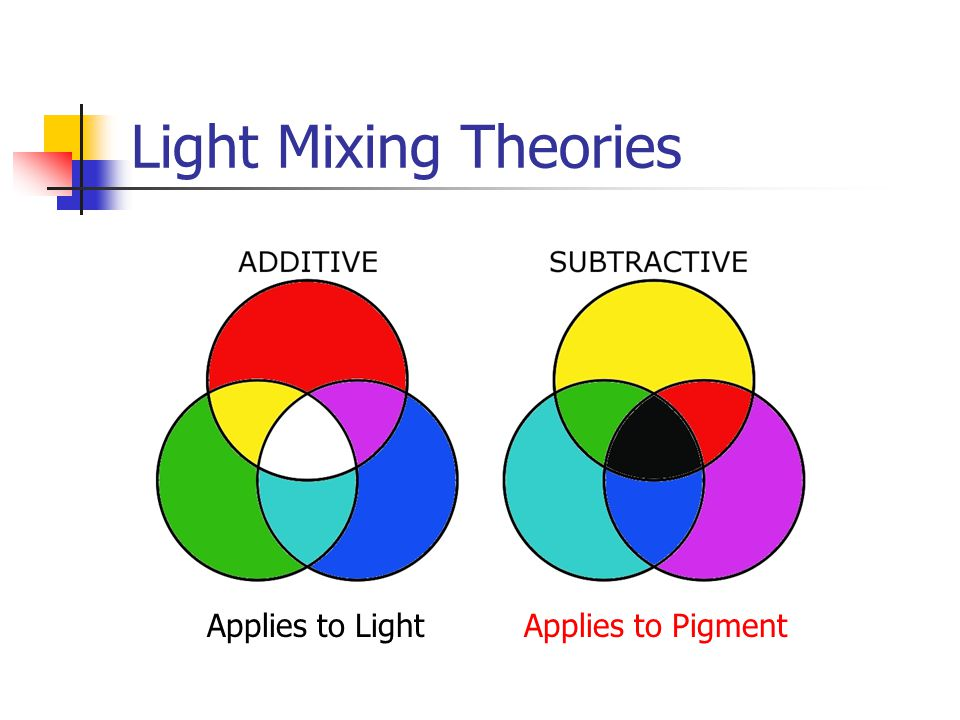 Light Mixing Theories Applies to Light Applies to Pigment