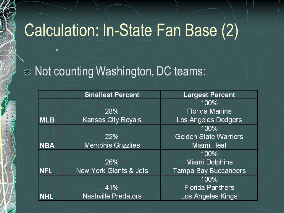 Calculation: In-State Fan Base (2)