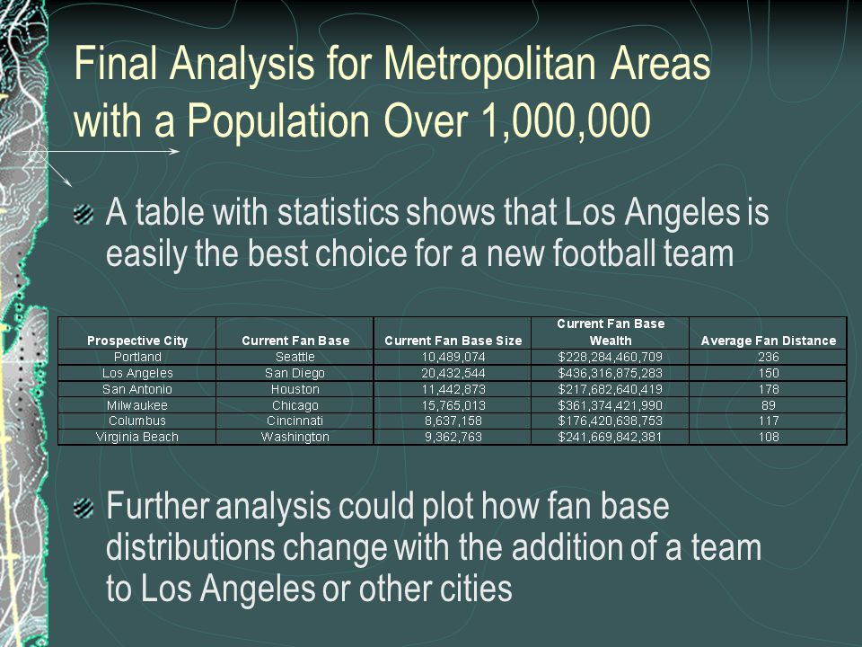 Final Analysis for Metropolitan Areas with a Population Over 1,000,000