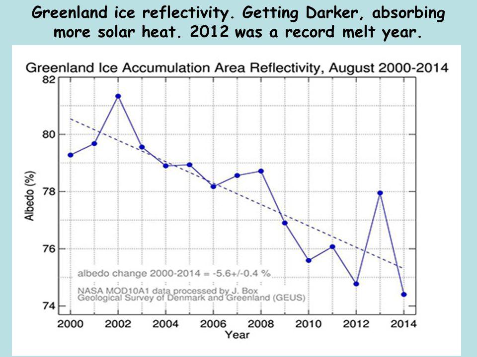 Greenland ice reflectivity. Getting Darker, absorbing more solar heat