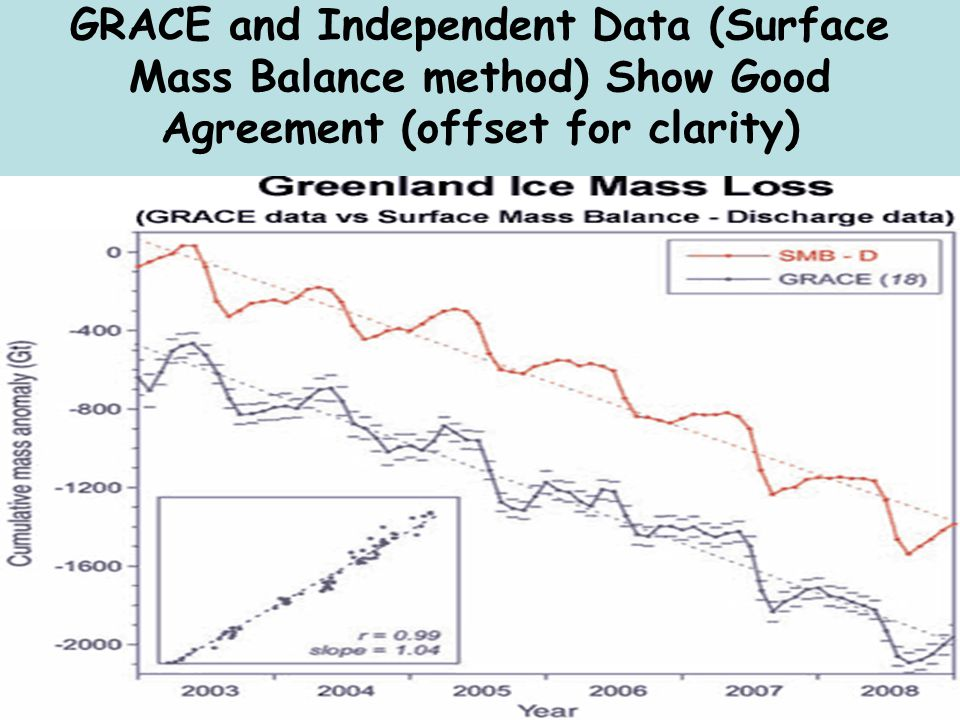 GRACE and Independent Data (Surface Mass Balance method) Show Good Agreement (offset for clarity)