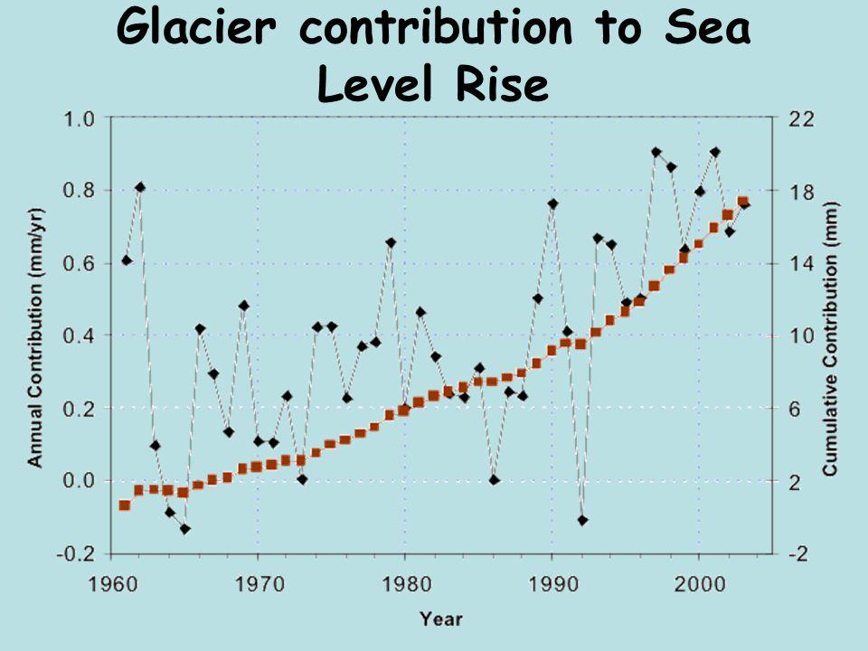 Glacier contribution to Sea Level Rise