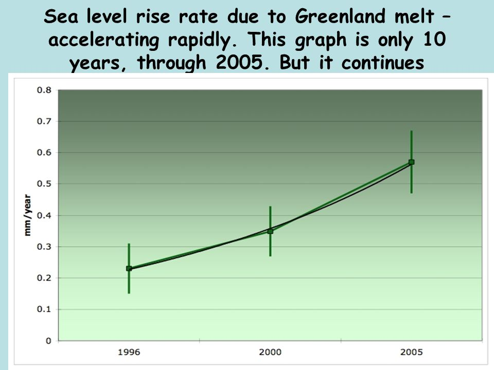Sea level rise rate due to Greenland melt – accelerating rapidly