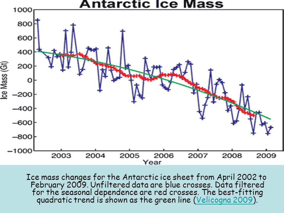 Ice mass changes for the Antarctic ice sheet from April 2002 to February 2009.