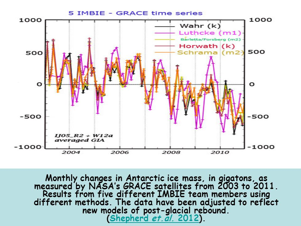 Monthly changes in Antarctic ice mass, in gigatons, as measured by NASA's GRACE satellites from 2003 to 2011.