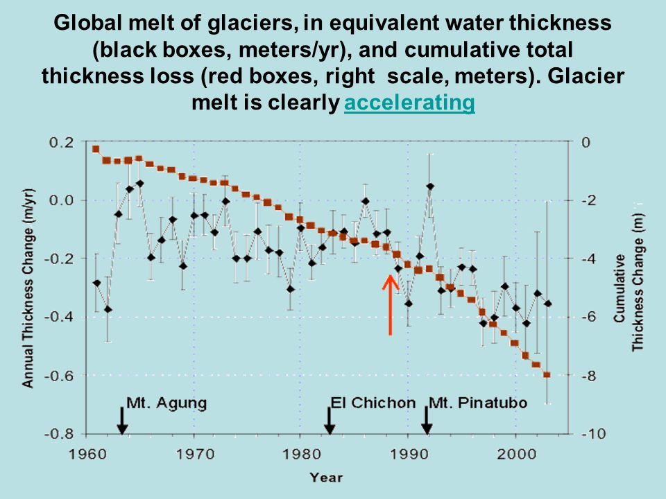 Global melt of glaciers, in equivalent water thickness (black boxes, meters/yr), and cumulative total thickness loss (red boxes, right scale, meters).