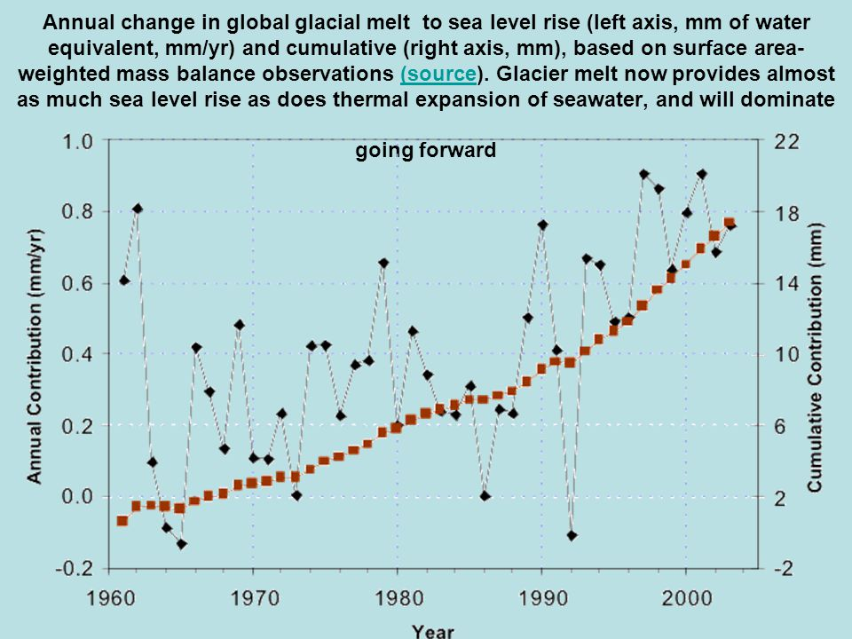 Annual change in global glacial melt to sea level rise (left axis, mm of water equivalent, mm/yr) and cumulative (right axis, mm), based on surface area-weighted mass balance observations (source).