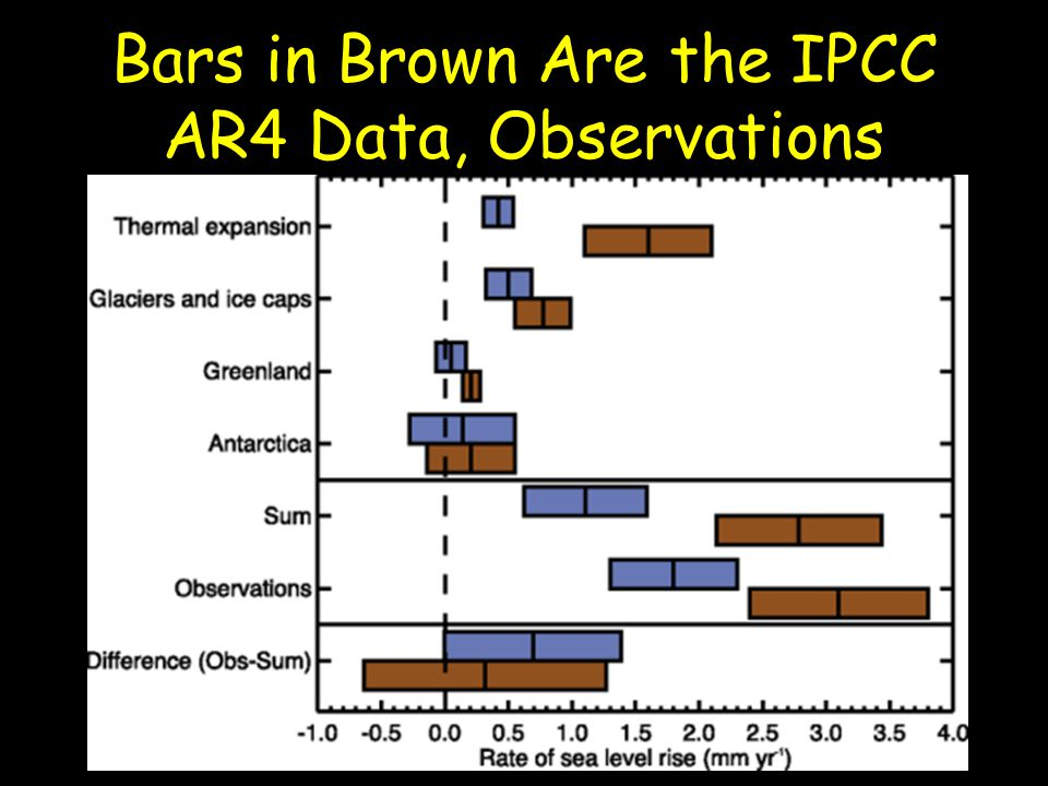 Bars in Brown Are the IPCC AR4 Data, Observations