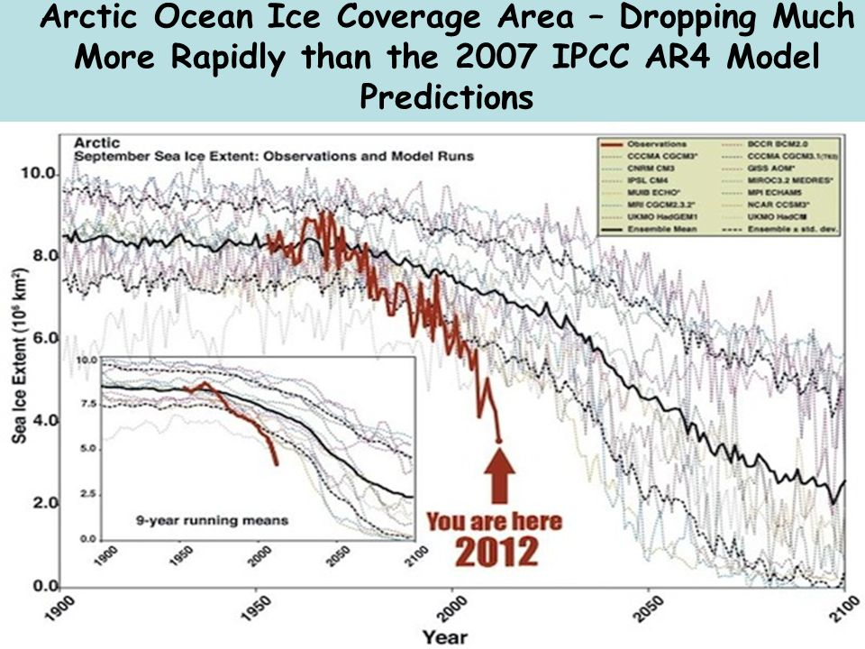 Arctic Ocean Ice Coverage Area – Dropping Much More Rapidly than the 2007 IPCC AR4 Model Predictions