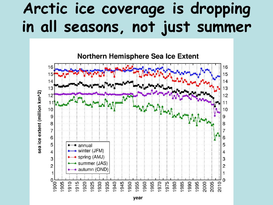 Arctic ice coverage is dropping in all seasons, not just summer