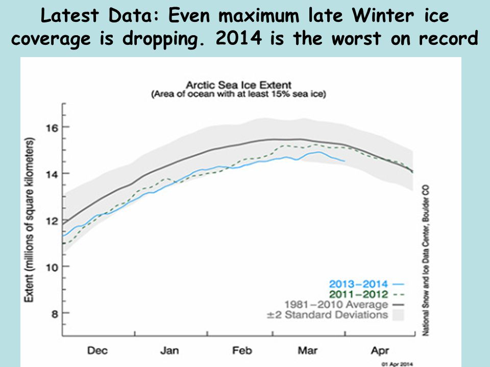Latest Data: Even maximum late Winter ice coverage is dropping