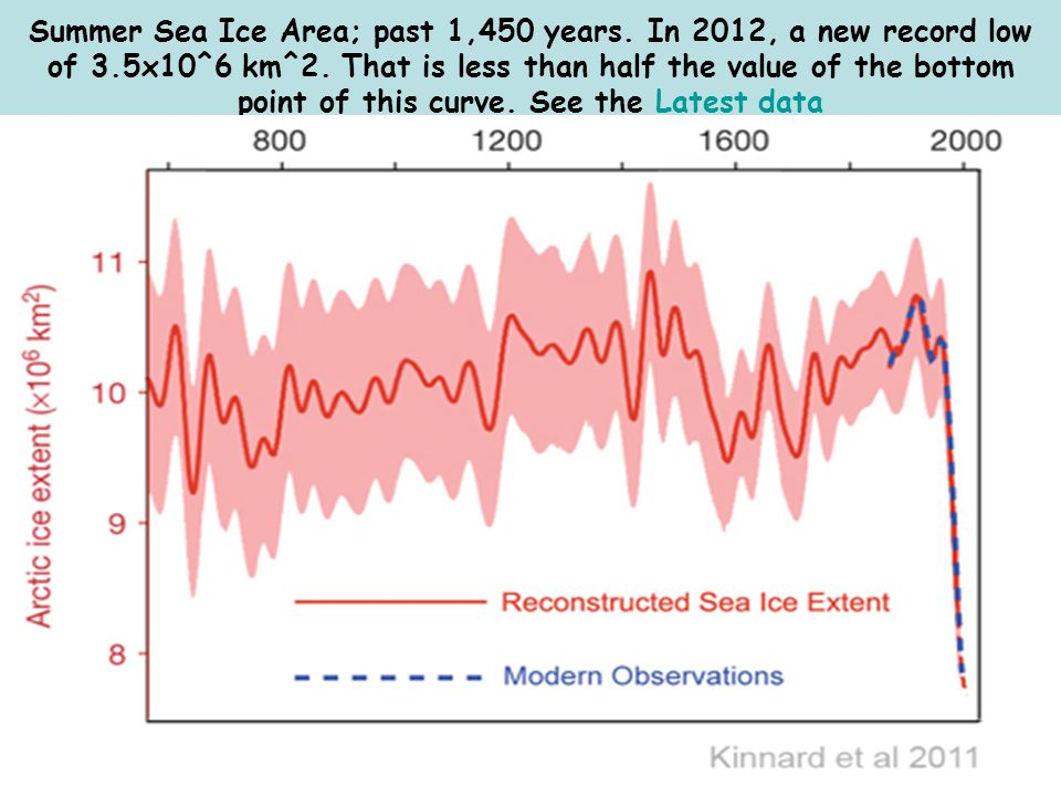 Summer Sea Ice Area; past 1,450 years. In 2012, a new record low of 3