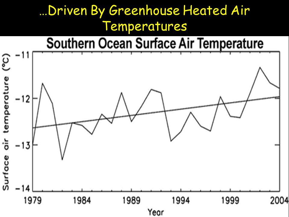 …Driven By Greenhouse Heated Air Temperatures