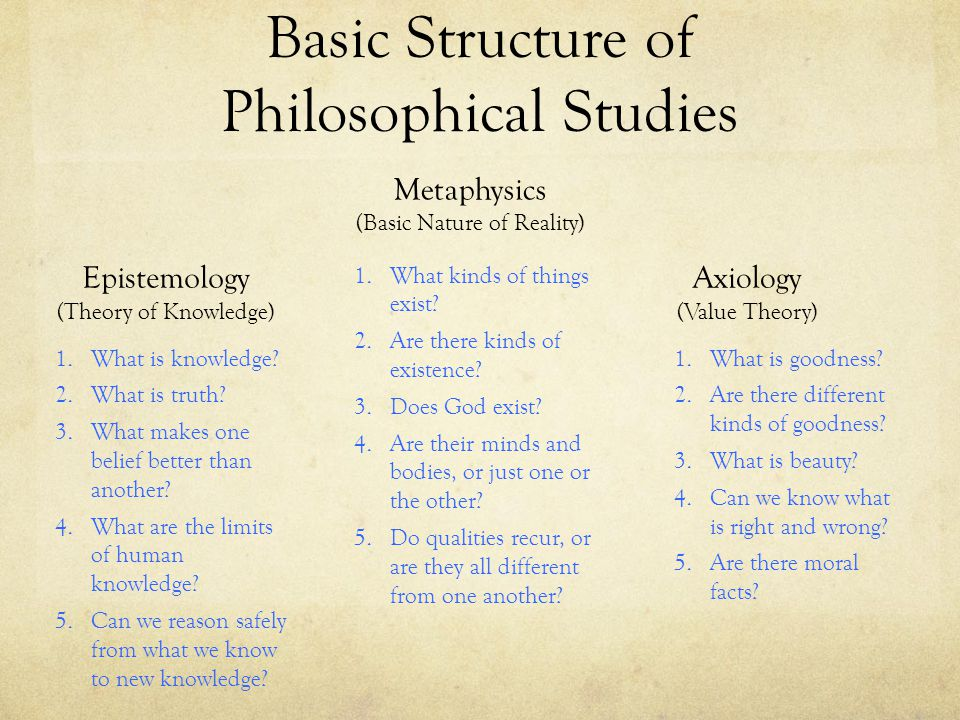 Basic Structure of Philosophical Studies
