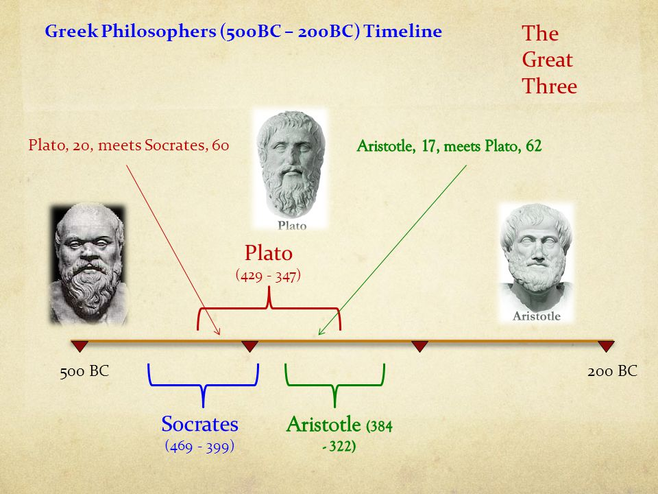 The Great Three Plato (429 - 347) Socrates (469 - 399)