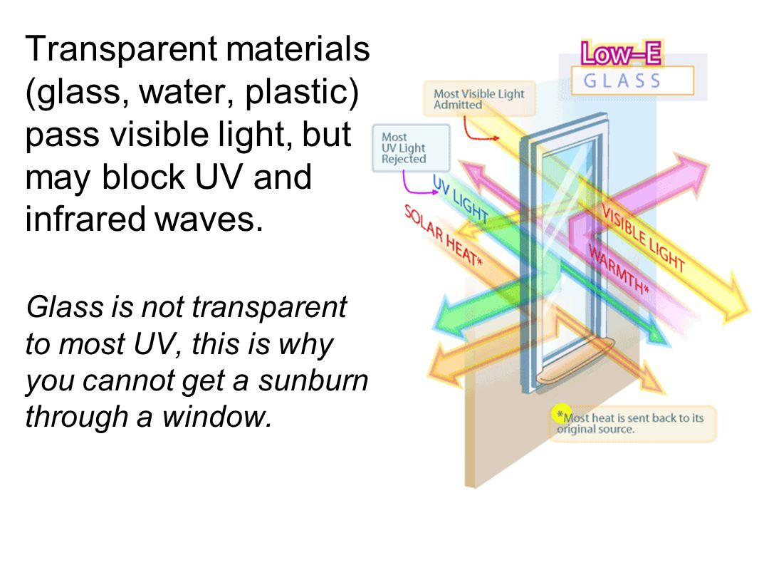 Transparent materials (glass, water, plastic) pass visible light, but may block UV and infrared waves.