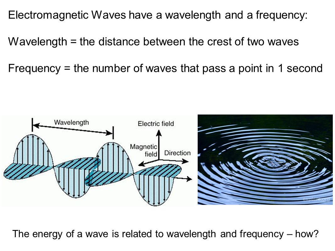 Electromagnetic Waves have a wavelength and a frequency: