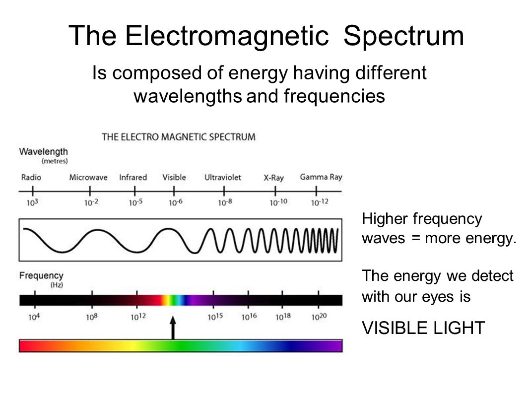 radio waves in the electromagnetic spectrum essay Hertz's proof of the existence of airborne electromagnetic waves led to an explosion of the heinrich-hertz-turm radio telecommunication tower in.