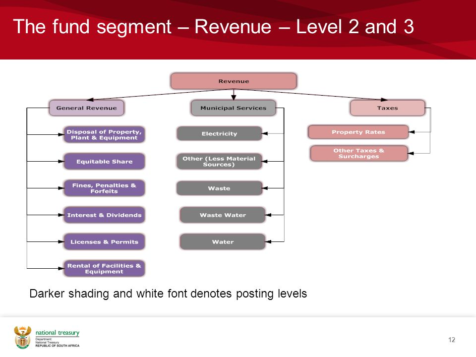 The fund segment – Revenue – Level 2 and 3