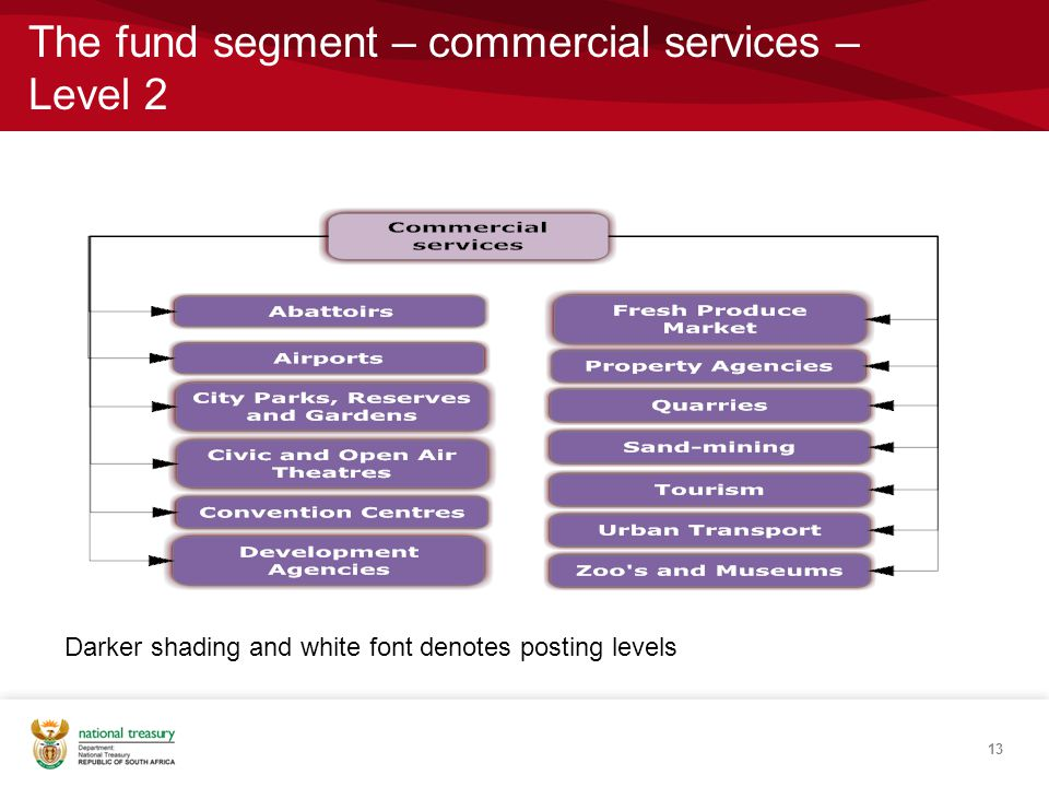 The fund segment – commercial services – Level 2