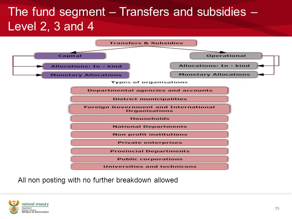 The fund segment – Transfers and subsidies – Level 2, 3 and 4