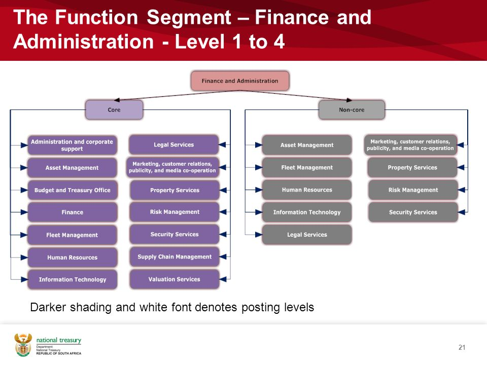 The Function Segment – Finance and Administration - Level 1 to 4