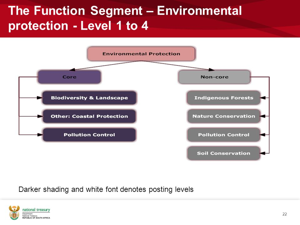 The Function Segment – Environmental protection - Level 1 to 4
