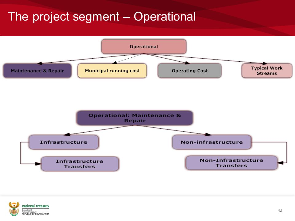 The project segment – Operational