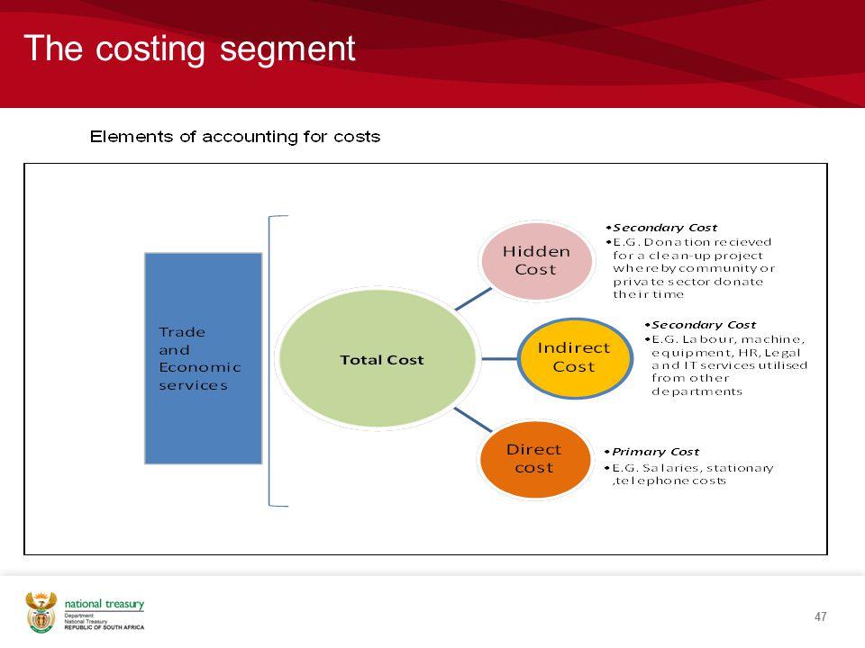 The costing segment
