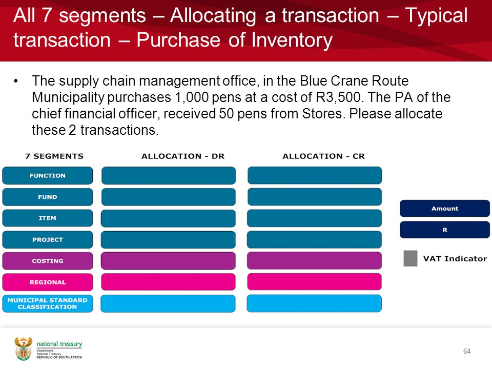 All 7 segments – Allocating a transaction – Typical transaction – Purchase of Inventory
