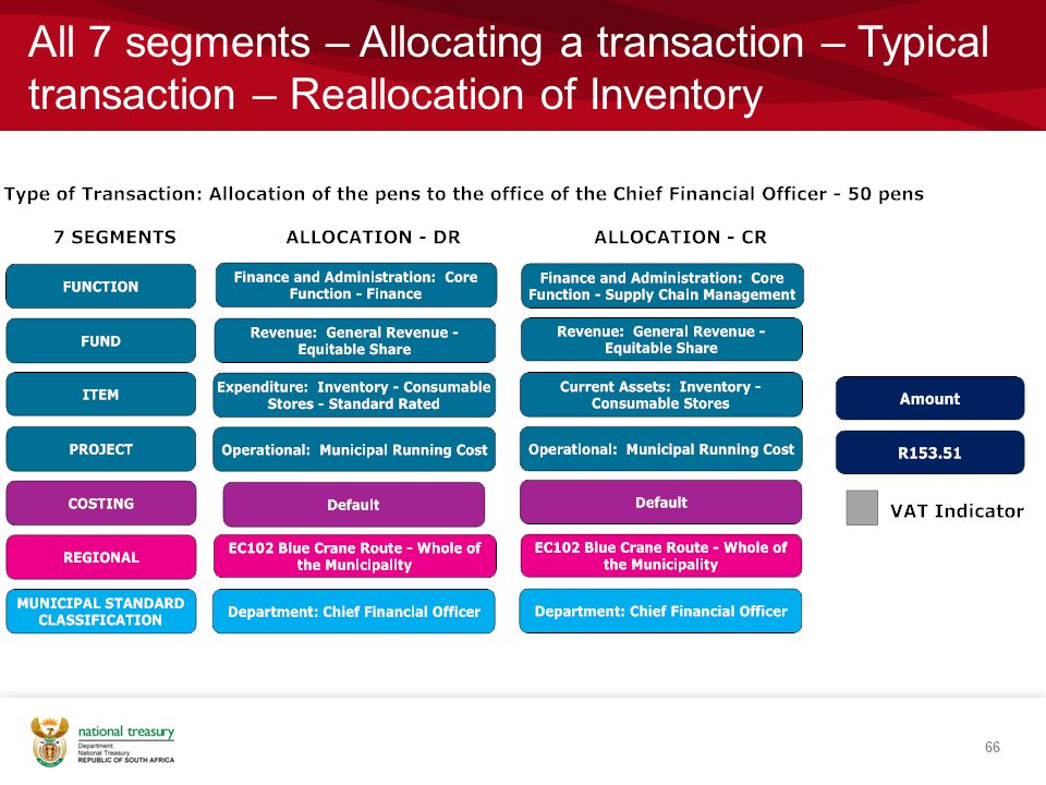 All 7 segments – Allocating a transaction – Typical transaction – Reallocation of Inventory