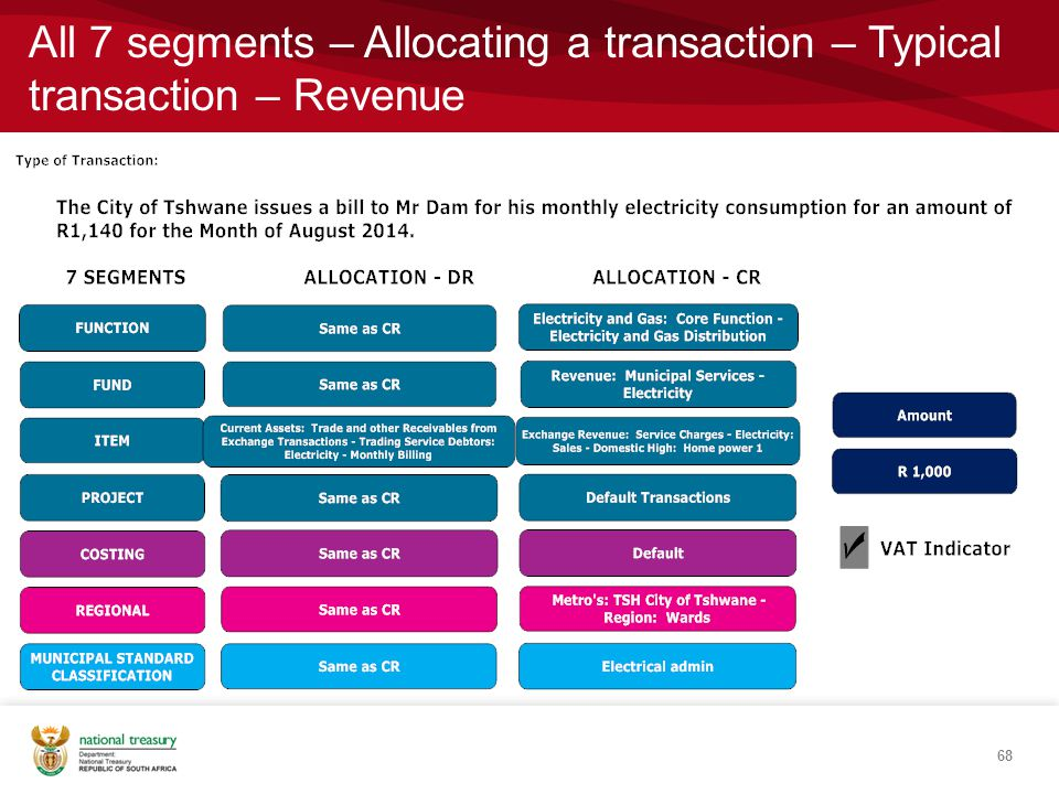 All 7 segments – Allocating a transaction – Typical transaction – Revenue