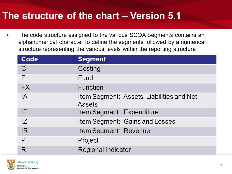 The structure of the chart – Version 5.1