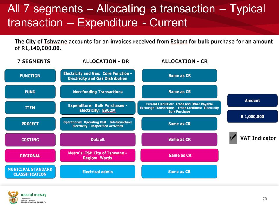All 7 segments – Allocating a transaction – Typical transaction – Expenditure - Current