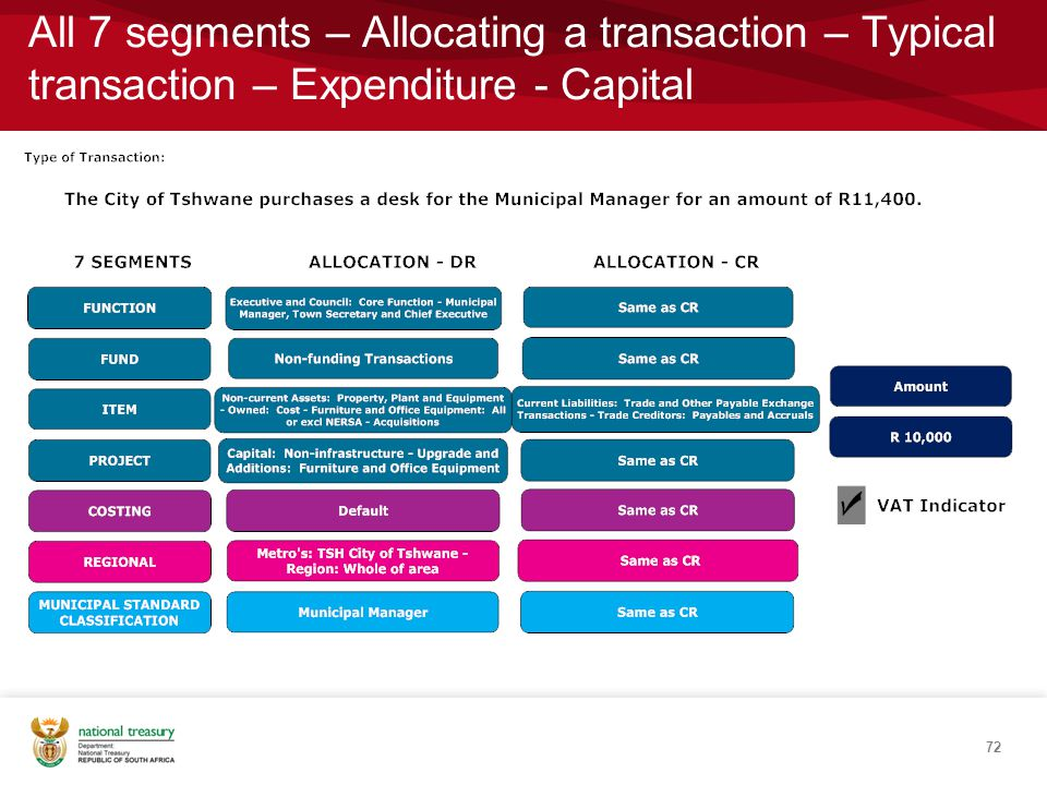 All 7 segments – Allocating a transaction – Typical transaction – Expenditure - Capital