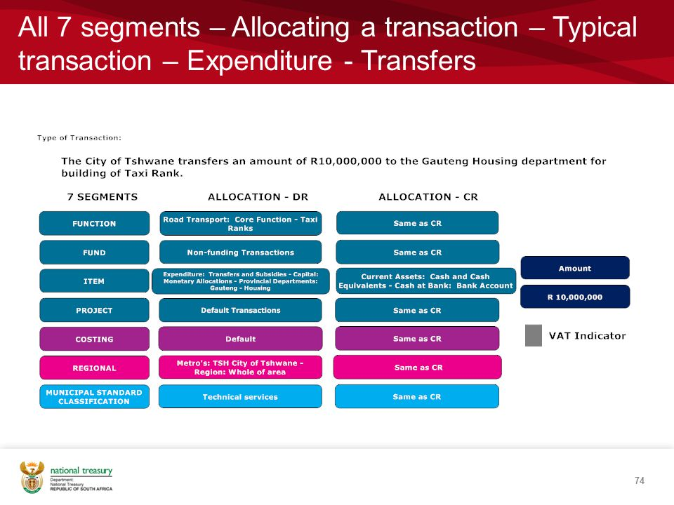 All 7 segments – Allocating a transaction – Typical transaction – Expenditure - Transfers